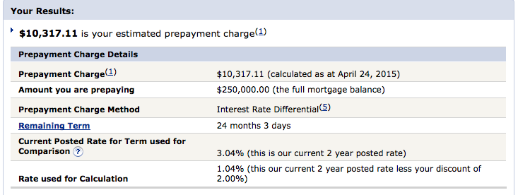 What is the cost to break a mortgage in Canada? - Nick Bachusky Mortgages In Ottawa